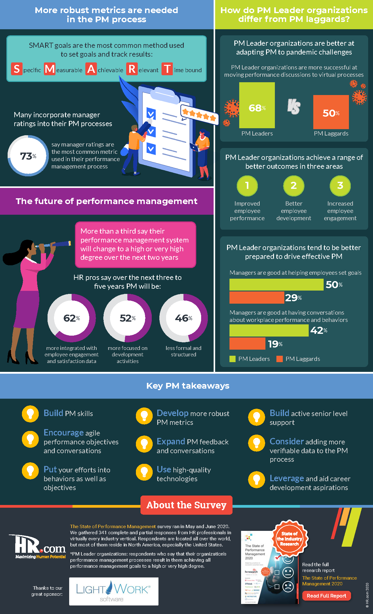 The_State_of_Performance_Management_Infographic_hrdotcom_LightWork_Page_2
